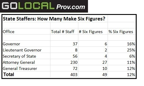 GoLocalProv | The Top 50 Highest Paid State Staffers