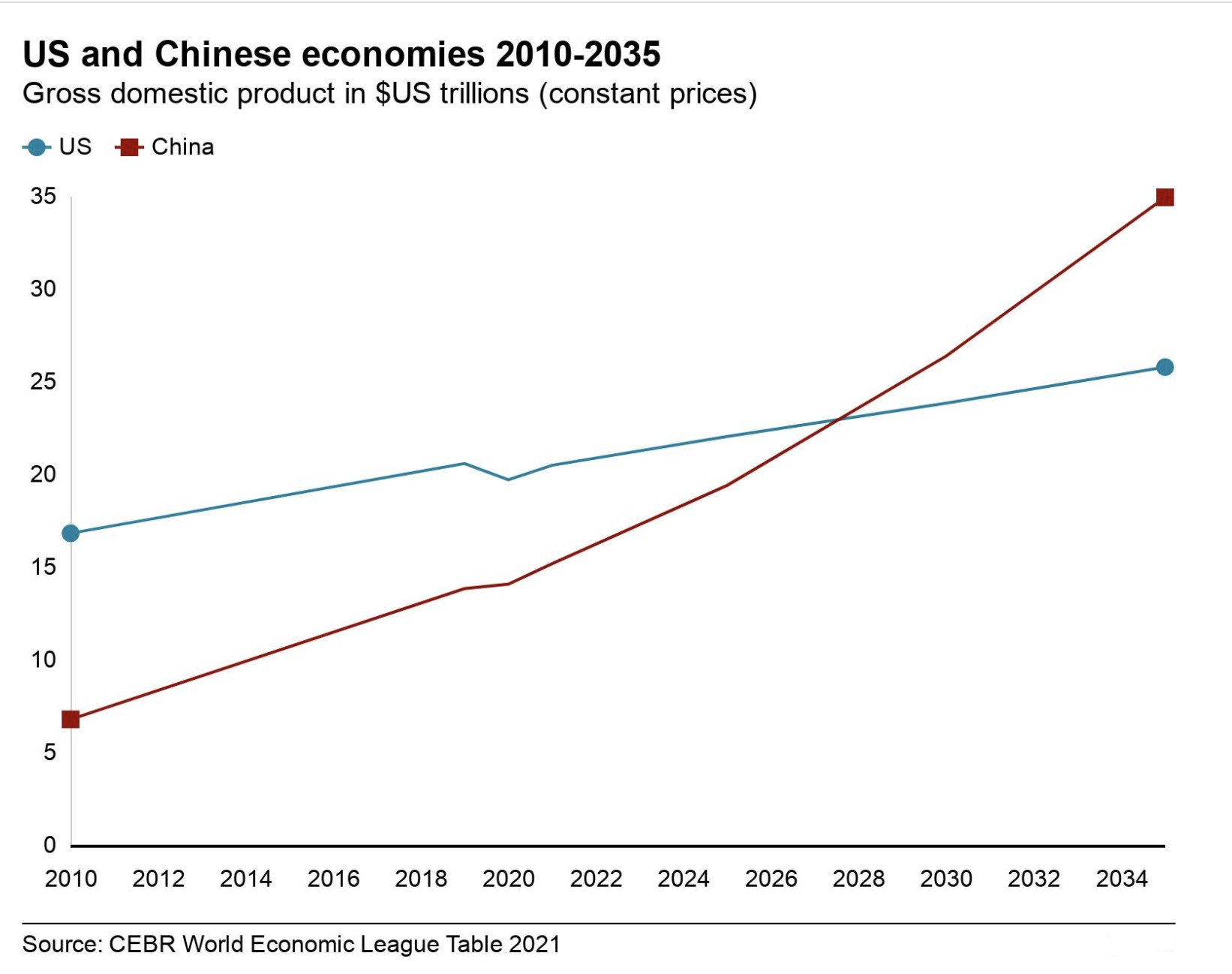 China's economy forecast to overtake USA in 2028