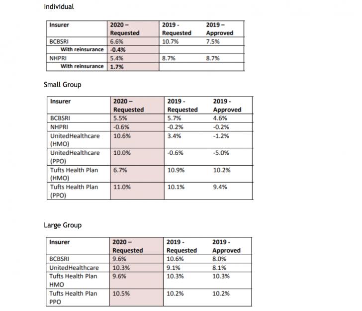 GoLocalProv | Smart Benefits: Insurers Request Rate Hikes ...