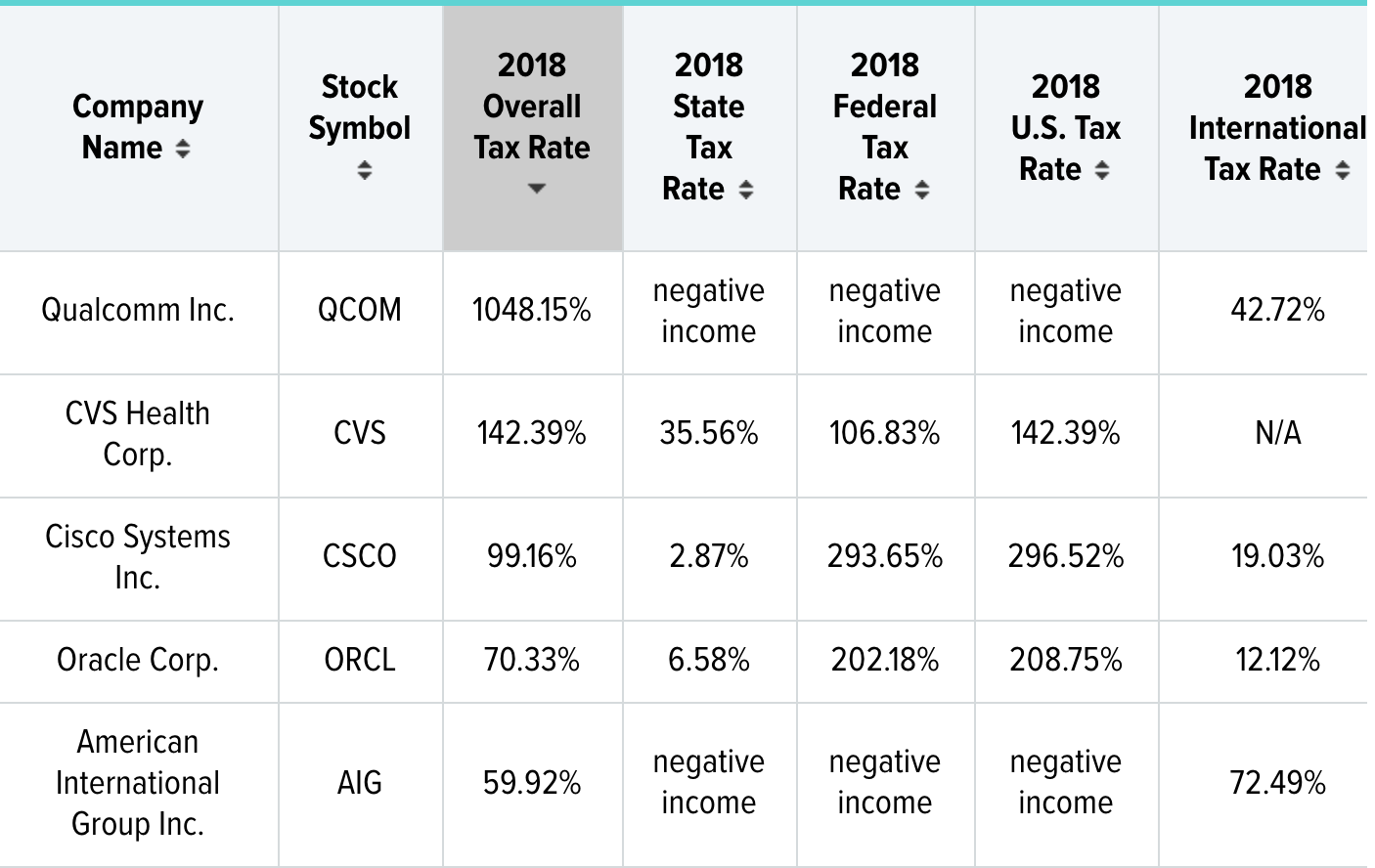 GoLocalProv | CVS Paying 2nd Highest Overall Tax Rate in U.S., Says New  Report